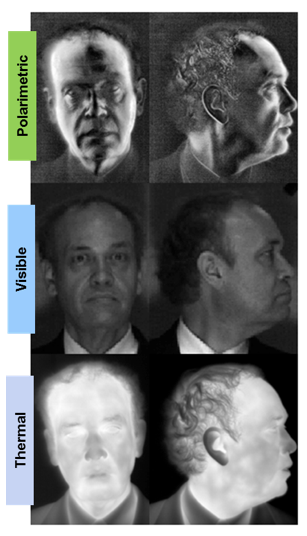 Front and Profile Face in Polarimetric Visible and Infrared Facial Recongnition